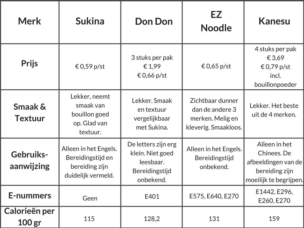 Foto tabel resultaten smaaktest instant udon